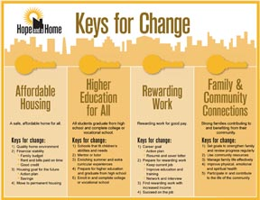 Keys for Change